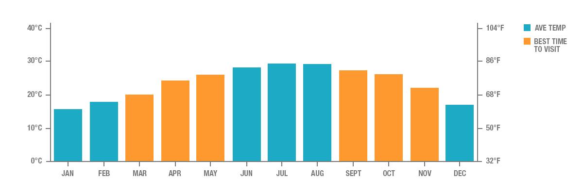 Annual Rainfall in Hong Kong