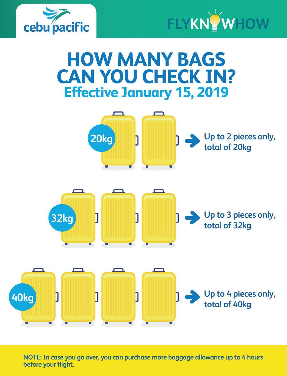 Cebu Pacific New Baggage Policy